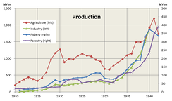 Production in Korea under Japanese rule[citation needed]