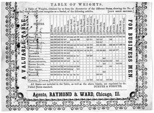 A table of weights from the secretaries of the different states, showing the number of pounds which their laws recognize as a bushel of different articles. c. 1854