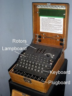 The Enigma machine was an electro-mechanical rotor machine with a scrambler consisting of (from right to left) an entry drum, three rotors and a reflector. It was available commercially from the early 1920s and was modified for use by the German military who adopted it later in the decade.
