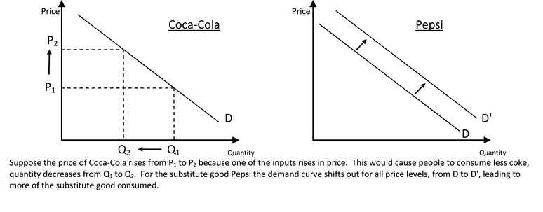 Graphical example of substitute goods