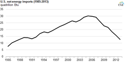 The trend of net energy imports into the United States (U.S. Energy Information Administration).