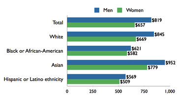 Median weekly earnings of full-time wage and salary workers, by sex, race, and ethnicity, U.S., 2009.[65]