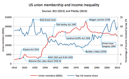 As union membership declined income inequality rose, because labor unions have been the main way to participate at work.[52] The US does not yet require employee representatives on boards of directors, or elected work councils.[53]