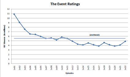 Ratings trend