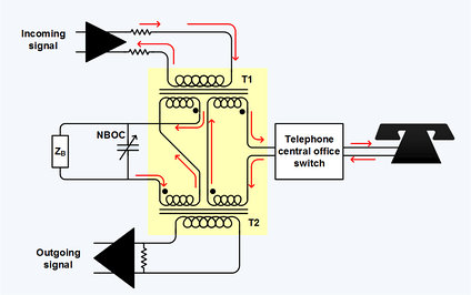 Telephone hybrid transformer at the interface of the four-wire long-distance trunk and the two-wire local loop.  ZB is the balance termination. NBOC is the network build-out capacitor, which is set to the average shunt capacitance through the telephone central office switch. Red arrows show relative current flow.