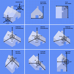 Comparison of several types of graphical projection