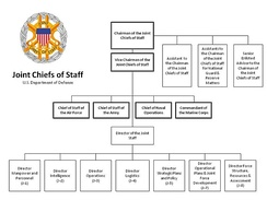 Joint Chiefs of Staff and Joint Staff Organizational Chart