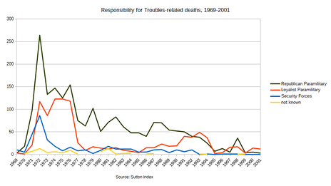 Responsibility for Troubles-related deaths between 1969 and 2001