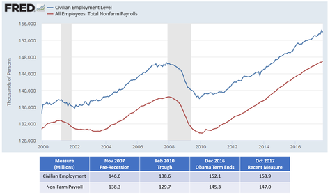 U.S. employment levels by two key measures, the civilian employment level and total non-farm payroll. Changes in the latter are commonly reported as the number of jobs created or lost from month to month.