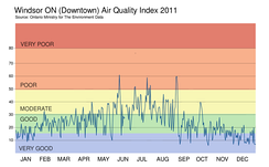 Windsor Air Quality Index - 2011
