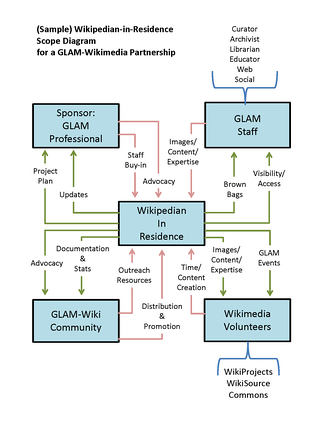The relationship between a Wikipedian in residence and the community. The diagram represents the stakeholders and what each stakeholder provides and receives in a typical Wikipedian in residence project.