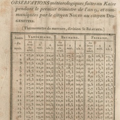 Cairo weather observations by French savants