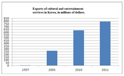 The Bank of Korea has attributed the rapid surge in cultural exports since 1997 to the increased worldwide popularity of K-pop.[44]