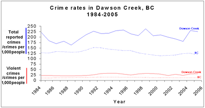 Crime rate, 1984–2005.[21]