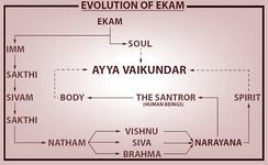 The Evolution – Ekam to Vaikundar