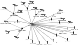 Network diagram showing interlocks of the board members of American International Group (AIG), from 2004 with other U.S. corporations.