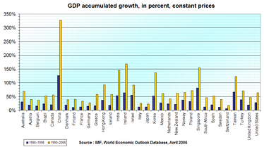GDP increase, 1990–1998 and 1990–2006, in major countries