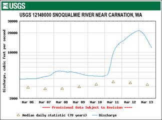 Hydrograph of the March 13, 2007 Snoqualmie River flood