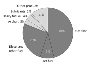 A breakdown of the products made from a typical barrel of US oil.[32]