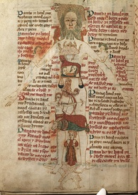 The Zodiac Man a diagram of a human body and astrological symbols with instructions explaining the importance of astrology from a medical perspective. From a 15th-century Welsh manuscript