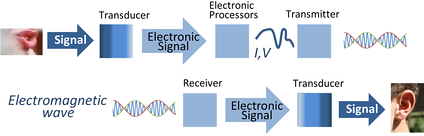Signal transmission using electronic signal processing. Transducers convert signals from other physical waveforms to electric current or voltage waveforms, which then are processed, transmitted as electromagnetic waves, received and converted by another transducer to final form.