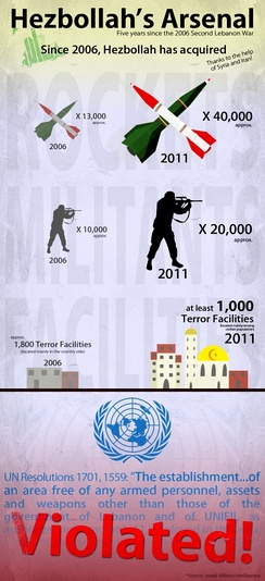 An infographic produced by the Israel Defence Force criticizing Hezbollah's violations of United Nations Security Council Resolution 1701. The resolution calls for Hezbollah to remain disarmed and bans paramilitary activity south of the Litani River.