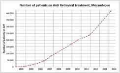 The increase in number of HIV positive Mozambicans on Antiretroviral treatment, 2003–14