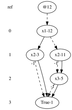 Diagram of a binary decision diagram represented using complemented edges.