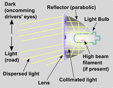 Lens optics, side view. Light is dispersed vertically (shown) and laterally (not shown).