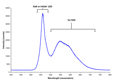 Spectrum of a white LED showing blue light directly emitted by the GaN-based LED (peak at about 465 nm) and the more broadband Stokes-shifted light emitted by the Ce3+:YAG phosphor, which emits at roughly 500–700 nm