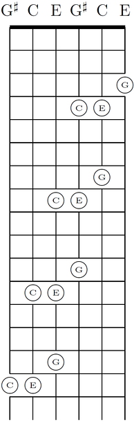 Chords can be shifted diagonally in major-thirds tuning and other regular tunings. In standard tuning, chords change their shape because of the irregular major-third G-B.
