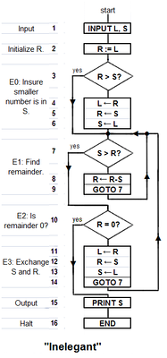 """Inelegant"" is a translation of Knuth's version of the algorithm with a subtraction-based remainder-loop replacing his use of division (or a ""modulus"" instruction). Derived from Knuth 1973:2–4. Depending on the two numbers ""Inelegant"" may compute the g.c.d. in fewer steps than ""Elegant""."