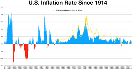 Inflation federal funds rate