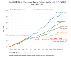 Real GDP, Real Wages and Trade Policy in the U.S. (1947–2014)