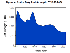 Active duty U.S. military personnel from 1950 to 2003; the two peaks correspond to the Korean War and the Vietnam War.