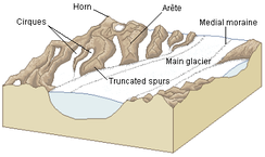 Features of a glacial landscape
