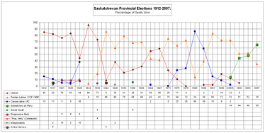 Electoral results by parties and independent MLAs (as a percentage of total Legislative Assembly seats) from 1912 to 2007. 1997 is shown due to the formation of the Saskatchewan Party.