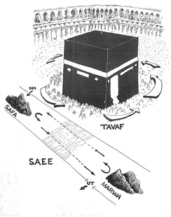 Direction of the Tawaf around the Kaaba