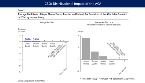 The distributional impact of the Affordable Care Act (ACA or Obamacare) during 2014. PPACA raised taxes mainly on the top 1% to fund approximately $600 in benefits on average for the bottom 40% of families.