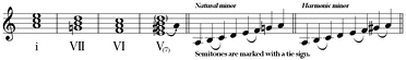 A typical Andalusian cadence por arriba (i.e. in A minor). G is the subtonic and G♯ is the leading tone.  (Listen) (help·info)