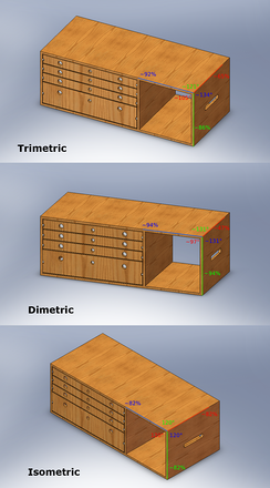 The three axonometric views. The percentages show the amount of foreshortening.