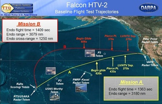 Flight Test trajectories for HTV 2a and 2b