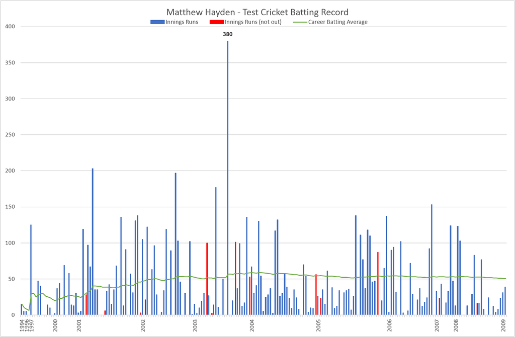 This is the complete graphical representation of the test cricket record of Matthew Hayden. Individual innings are represented by the blue and red (not out) bars; the green line is his career batting average. Current as of 8 January 2019.[20]