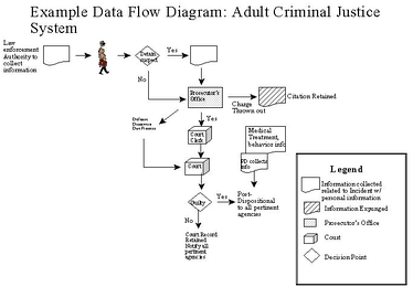 This image shows the procedure in the criminal justice system