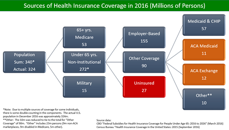 U.S. health insurance coverage by source in 2016. CBO estimated PPACA/Obamacare was responsible for 23 million persons covered via exchanges and Medicaid expansion.[5]