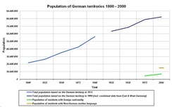 German population development from 1800 to 2010[194]