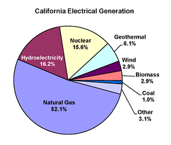 California electricity generation by source, 2010 (data from US EIA)