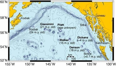 Over millions of years, the Pacific Plate has moved over the Bowie hotspot, creating the Kodiak-Bowie Seamount chain in the Gulf of Alaska