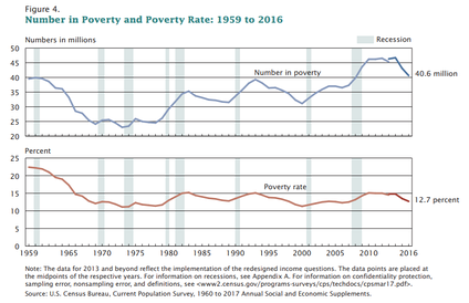 The poverty rate declined from 15.1% in 1993 to 11.9% in 1999. The number in poverty fell from 39.2 million in 1993 to 32.8 million in 1999, a decline of 6.4 million.