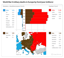 World War II military deaths in Europe by theater, year